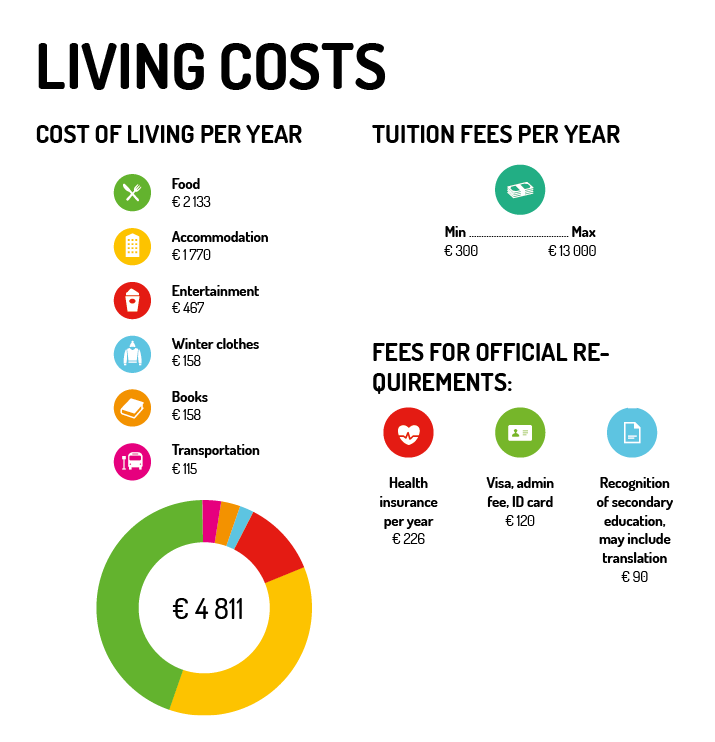 Living costs in Prague